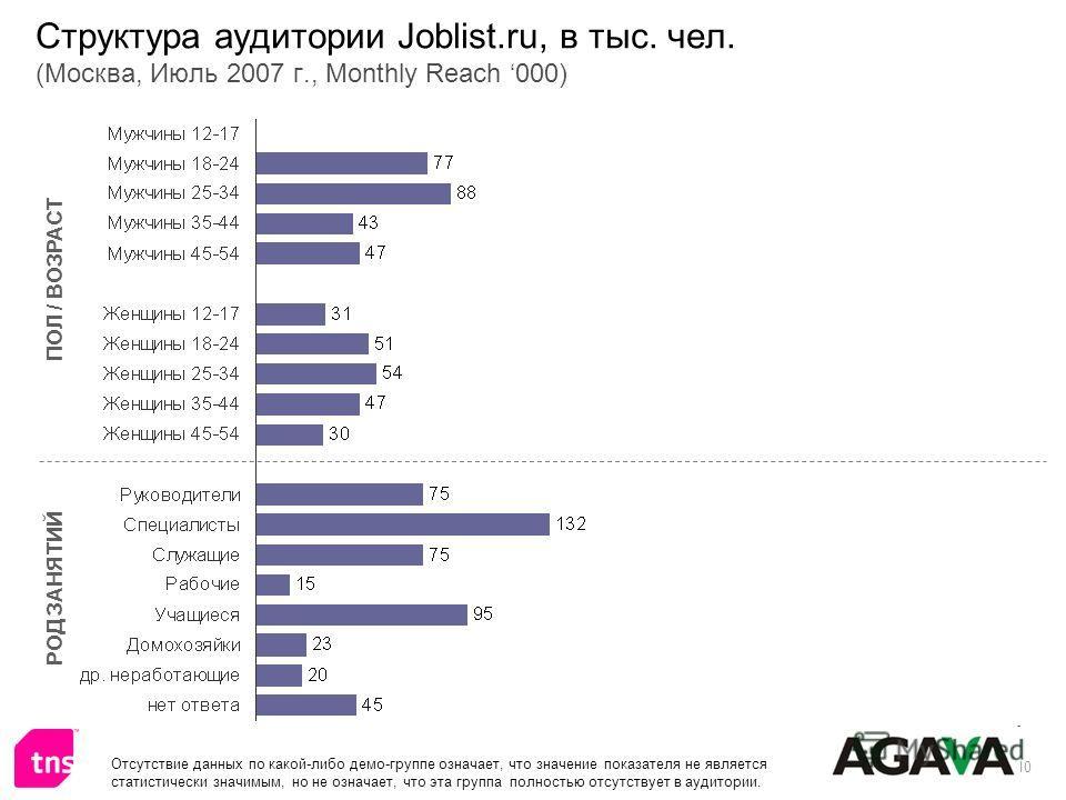 10 Структура аудитории Joblist.ru, в тыс. чел. (Москва, Июль 2007 г., Monthly Reach 000) ПОЛ / ВОЗРАСТ РОД ЗАНЯТИЙ Отсутствие данных по какой-либо демо-группе означает, что значение показателя не является статистически значимым, но не означает, что э