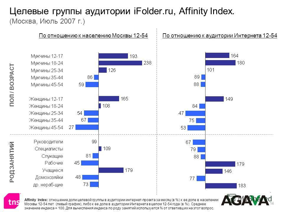 14 Целевые группы аудитории iFolder.ru, Affinity Index. (Москва, Июль 2007 г.) ПОЛ / ВОЗРАСТ РОД ЗАНЯТИЙ По отношению к населению Москвы 12-54По отношению к аудитории Интернета 12-54 Affinity Index: отношение доли целевой группы в аудитории интернет-