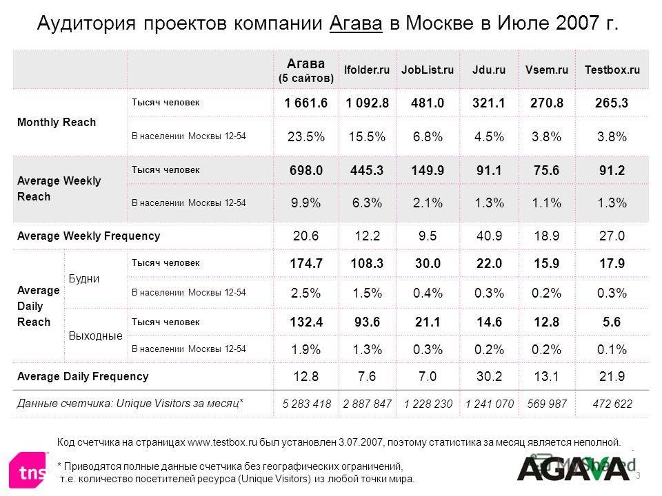 3 Аудитория проектов компании Агава в Москве в Июле 2007 г. Агава (5 сайтов) Ifolder.ruJobList.ruJdu.ruVsem.ruTestbox.ru Monthly Reach Тысяч человек 1 661.61 092.8481.0321.1270.8265.3 В населении Москвы 12-54 23.5%15.5%6.8%4.5%3.8% Average Weekly Rea