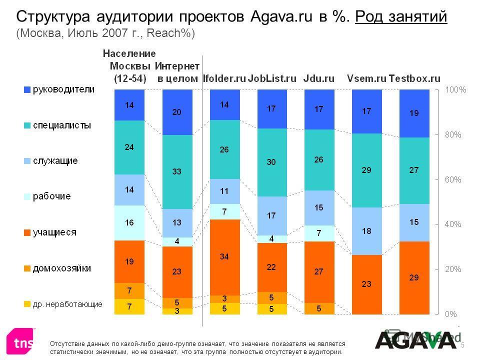 5 Структура аудитории проектов Agava.ru в %. Род занятий (Москва, Июль 2007 г., Reach%) Отсутствие данных по какой-либо демо-группе означает, что значение показателя не является статистически значимым, но не означает, что эта группа полностью отсутст