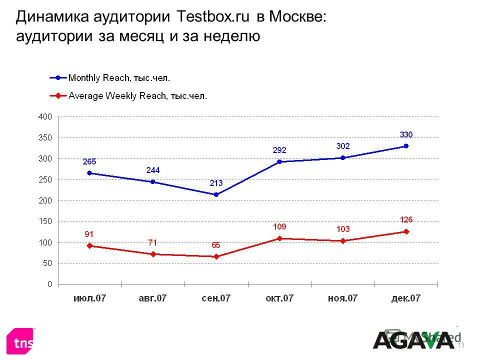 13 Динамика аудитории Testbox.ru в Москве: аудитории за месяц и за неделю
