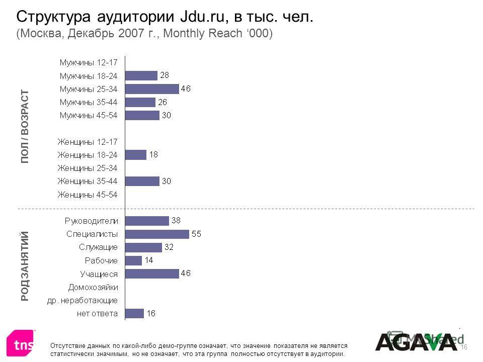 16 Структура аудитории Jdu.ru, в тыс. чел. (Москва, Декабрь 2007 г., Monthly Reach 000) ПОЛ / ВОЗРАСТ РОД ЗАНЯТИЙ Отсутствие данных по какой-либо демо-группе означает, что значение показателя не является статистически значимым, но не означает, что эт