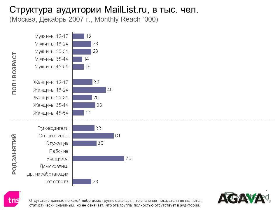 19 Структура аудитории MailList.ru, в тыс. чел. (Москва, Декабрь 2007 г., Monthly Reach 000) ПОЛ / ВОЗРАСТ РОД ЗАНЯТИЙ Отсутствие данных по какой-либо демо-группе означает, что значение показателя не является статистически значимым, но не означает, ч