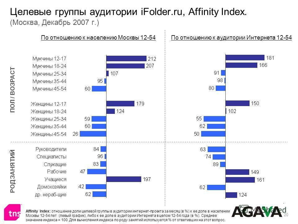 20 Целевые группы аудитории iFolder.ru, Affinity Index. (Москва, Декабрь 2007 г.) ПОЛ / ВОЗРАСТ РОД ЗАНЯТИЙ По отношению к населению Москвы 12-54По отношению к аудитории Интернета 12-54 Affinity Index: отношение доли целевой группы в аудитории интерн