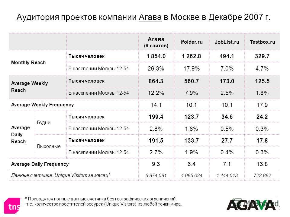 3 Аудитория проектов компании Агава в Москве в Декабре 2007 г. * Приводятся полные данные счетчика без географических ограничений, т.е. количество посетителей ресурса (Unique Visitors) из любой точки мира. Агава (6 сайтов) Ifolder.ruJobList.ruTestbox