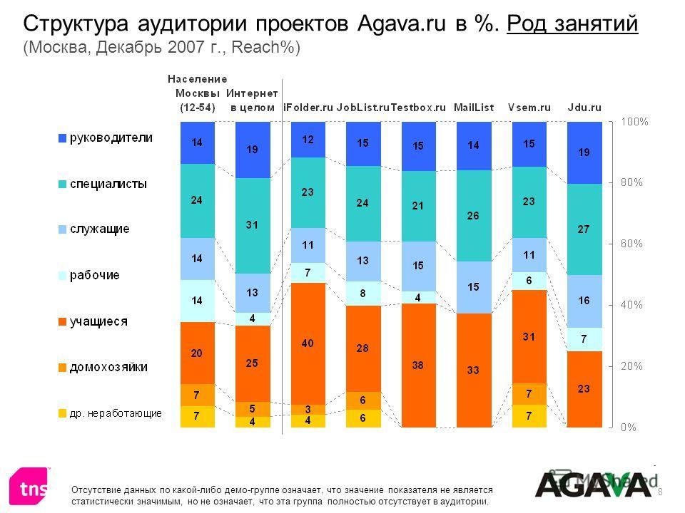 8 Структура аудитории проектов Agava.ru в %. Род занятий (Москва, Декабрь 2007 г., Reach%) Отсутствие данных по какой-либо демо-группе означает, что значение показателя не является статистически значимым, но не означает, что эта группа полностью отсу