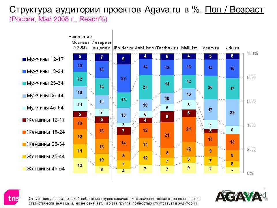 10 Структура аудитории проектов Agava.ru в %. Пол / Возраст (Россия, Май 2008 г., Reach%) Отсутствие данных по какой-либо демо-группе означает, что значение показателя не является статистически значимым, но не означает, что эта группа полностью отсут