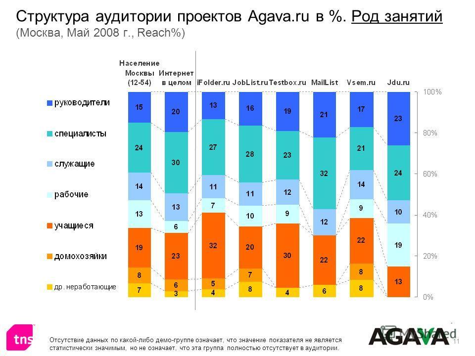11 Структура аудитории проектов Agava.ru в %. Род занятий (Москва, Май 2008 г., Reach%) Отсутствие данных по какой-либо демо-группе означает, что значение показателя не является статистически значимым, но не означает, что эта группа полностью отсутст