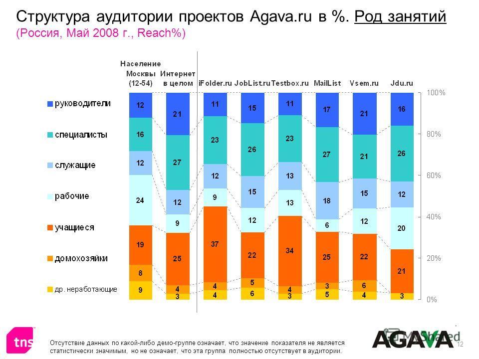 12 Структура аудитории проектов Agava.ru в %. Род занятий (Россия, Май 2008 г., Reach%) Отсутствие данных по какой-либо демо-группе означает, что значение показателя не является статистически значимым, но не означает, что эта группа полностью отсутст