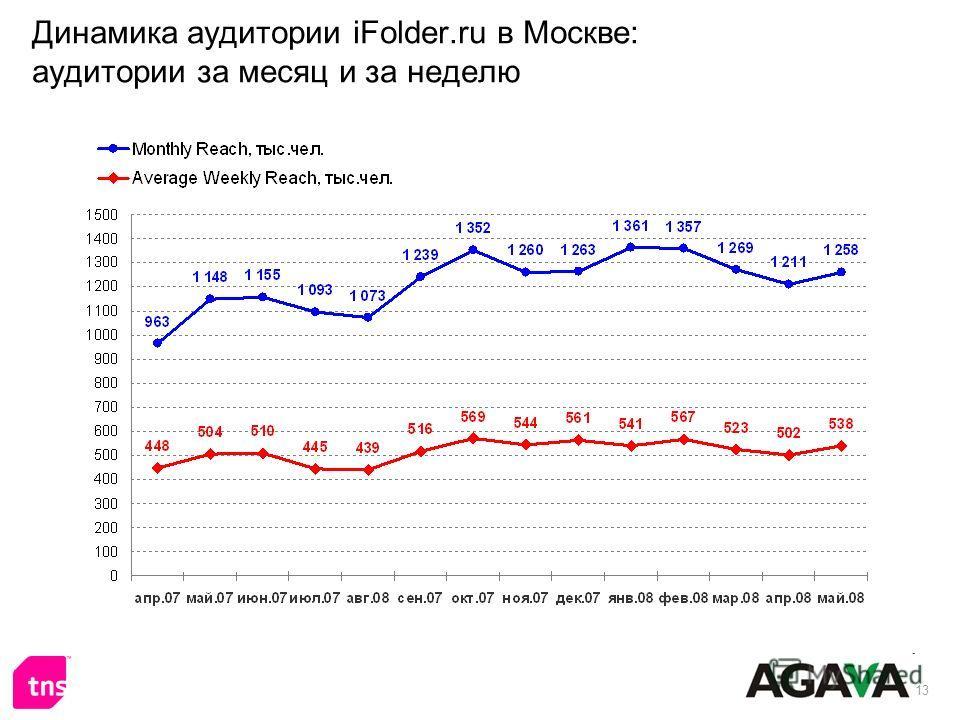 13 Динамика аудитории iFolder.ru в Москве: аудитории за месяц и за неделю