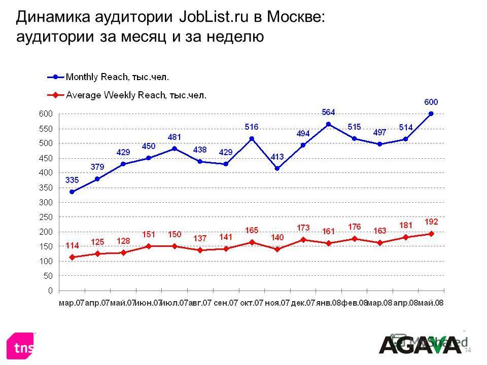 14 Динамика аудитории JobList.ru в Москве: аудитории за месяц и за неделю