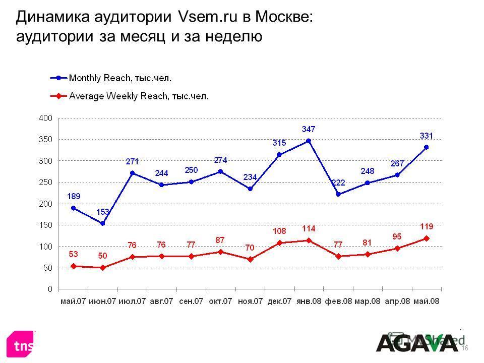 16 Динамика аудитории Vsem.ru в Москве: аудитории за месяц и за неделю