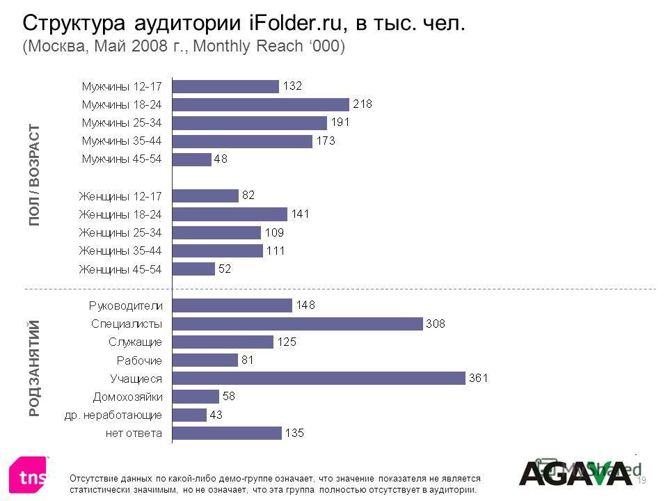 19 Структура аудитории iFolder.ru, в тыс. чел. (Москва, Май 2008 г., Monthly Reach 000) ПОЛ / ВОЗРАСТ РОД ЗАНЯТИЙ Отсутствие данных по какой-либо демо-группе означает, что значение показателя не является статистически значимым, но не означает, что эт