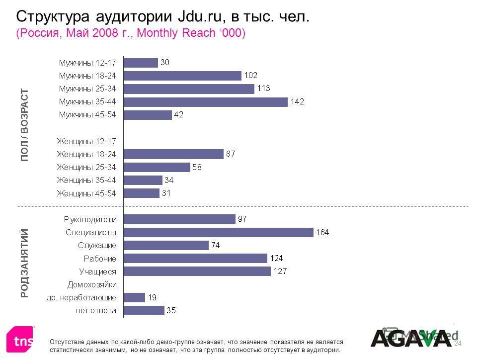 24 Структура аудитории Jdu.ru, в тыс. чел. (Россия, Май 2008 г., Monthly Reach 000) ПОЛ / ВОЗРАСТ РОД ЗАНЯТИЙ Отсутствие данных по какой-либо демо-группе означает, что значение показателя не является статистически значимым, но не означает, что эта гр