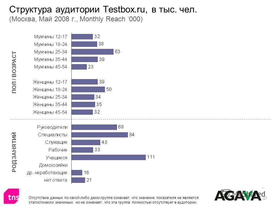 27 Структура аудитории Testbox.ru, в тыс. чел. (Москва, Май 2008 г., Monthly Reach 000) ПОЛ / ВОЗРАСТ РОД ЗАНЯТИЙ Отсутствие данных по какой-либо демо-группе означает, что значение показателя не является статистически значимым, но не означает, что эт