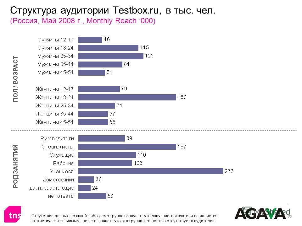 28 Структура аудитории Testbox.ru, в тыс. чел. (Россия, Май 2008 г., Monthly Reach 000) ПОЛ / ВОЗРАСТ РОД ЗАНЯТИЙ Отсутствие данных по какой-либо демо-группе означает, что значение показателя не является статистически значимым, но не означает, что эт