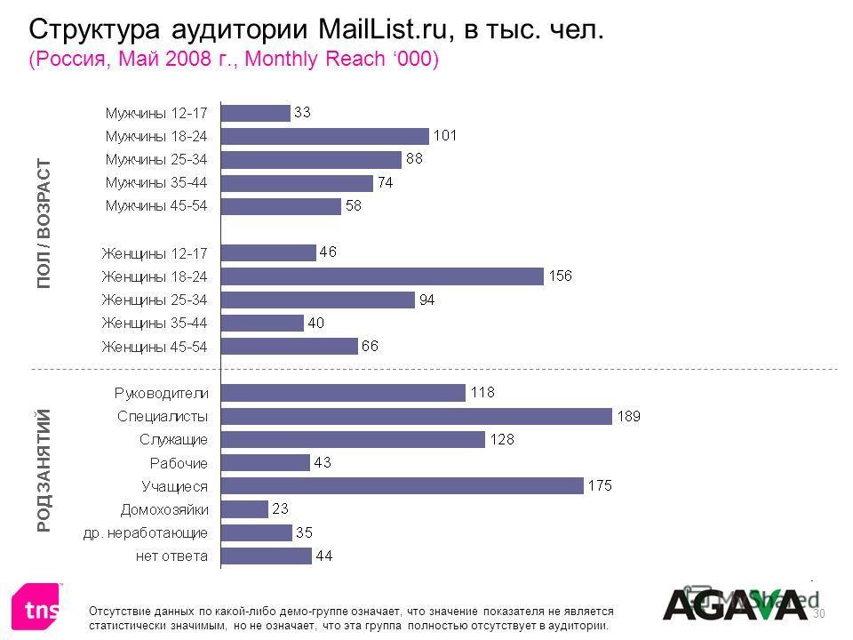 30 Структура аудитории MailList.ru, в тыс. чел. (Россия, Май 2008 г., Monthly Reach 000) ПОЛ / ВОЗРАСТ РОД ЗАНЯТИЙ Отсутствие данных по какой-либо демо-группе означает, что значение показателя не является статистически значимым, но не означает, что э