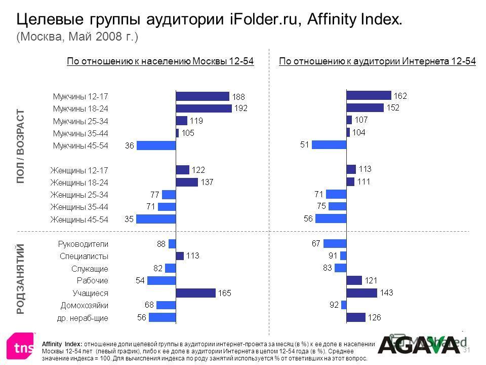 31 Целевые группы аудитории iFolder.ru, Affinity Index. (Москва, Май 2008 г.) ПОЛ / ВОЗРАСТ РОД ЗАНЯТИЙ По отношению к населению Москвы 12-54По отношению к аудитории Интернета 12-54 Affinity Index: отношение доли целевой группы в аудитории интернет-п