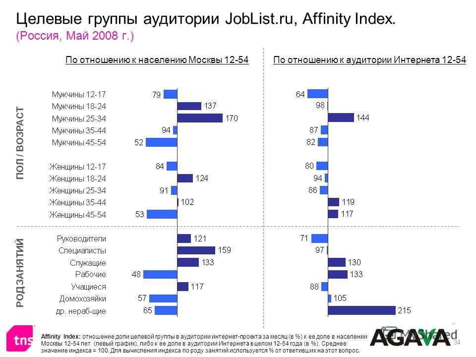 34 Целевые группы аудитории JobList.ru, Affinity Index. (Россия, Май 2008 г.) ПОЛ / ВОЗРАСТ РОД ЗАНЯТИЙ По отношению к населению Москвы 12-54По отношению к аудитории Интернета 12-54 Affinity Index: отношение доли целевой группы в аудитории интернет-п