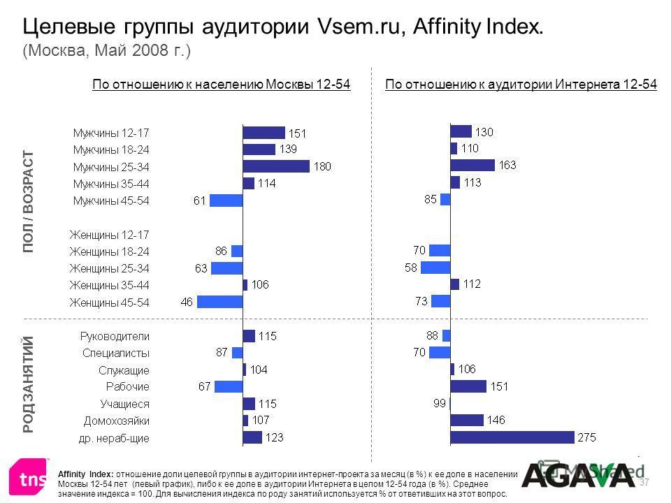 37 Целевые группы аудитории Vsem.ru, Affinity Index. (Москва, Май 2008 г.) ПОЛ / ВОЗРАСТ РОД ЗАНЯТИЙ По отношению к населению Москвы 12-54По отношению к аудитории Интернета 12-54 Affinity Index: отношение доли целевой группы в аудитории интернет-прое