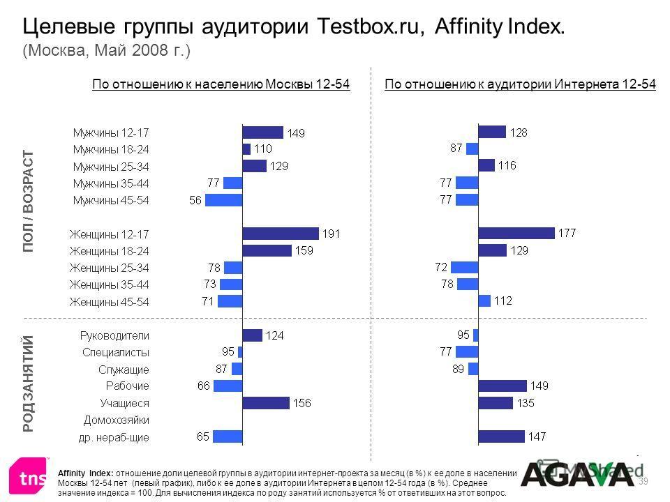39 Целевые группы аудитории Testbox.ru, Affinity Index. (Москва, Май 2008 г.) ПОЛ / ВОЗРАСТ РОД ЗАНЯТИЙ По отношению к населению Москвы 12-54По отношению к аудитории Интернета 12-54 Affinity Index: отношение доли целевой группы в аудитории интернет-п