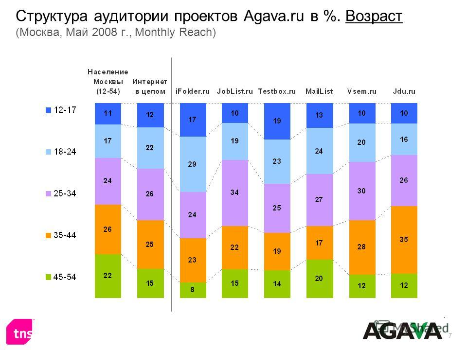 7 Структура аудитории проектов Agava.ru в %. Возраст (Москва, Май 2008 г., Monthly Reach)