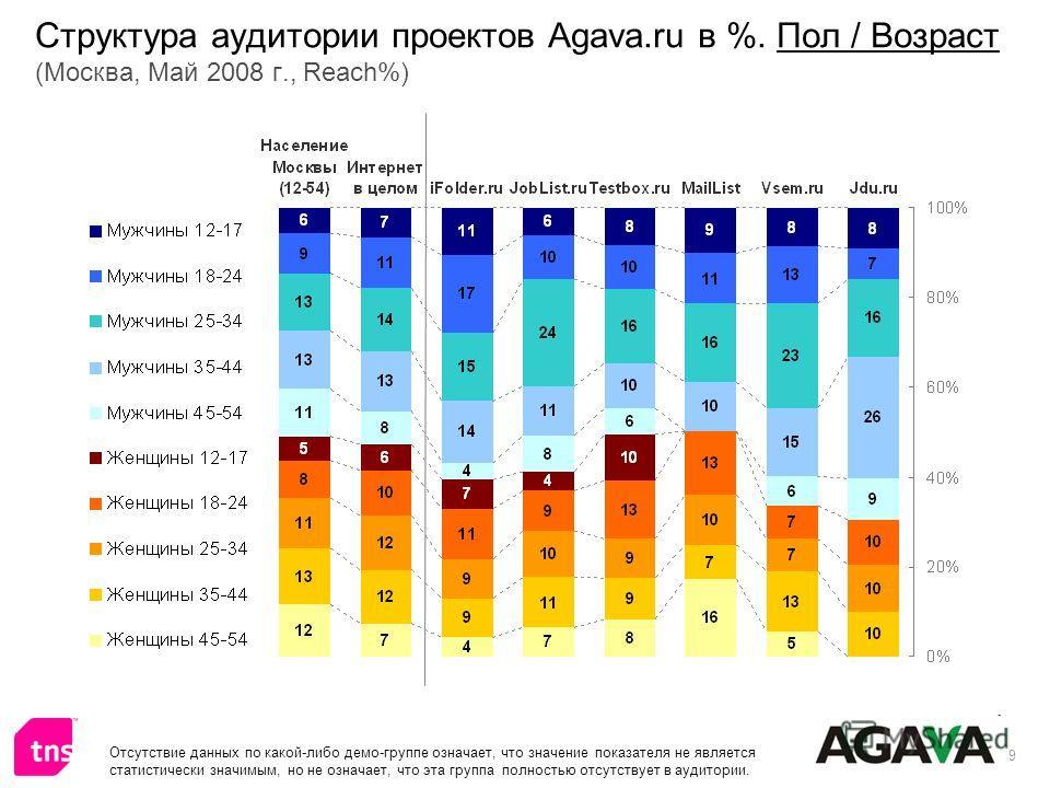 9 Структура аудитории проектов Agava.ru в %. Пол / Возраст (Москва, Май 2008 г., Reach%) Отсутствие данных по какой-либо демо-группе означает, что значение показателя не является статистически значимым, но не означает, что эта группа полностью отсутс