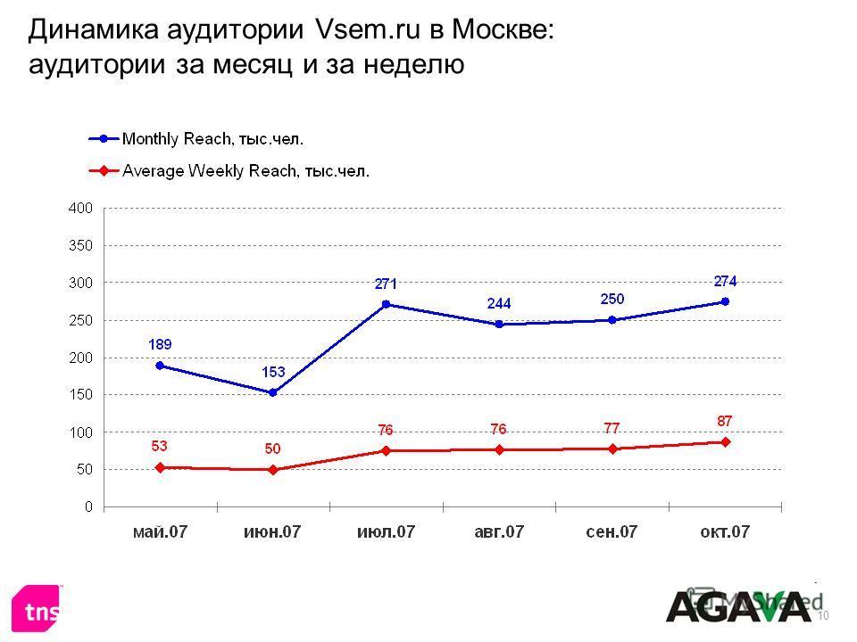 10 Динамика аудитории Vsem.ru в Москве: аудитории за месяц и за неделю