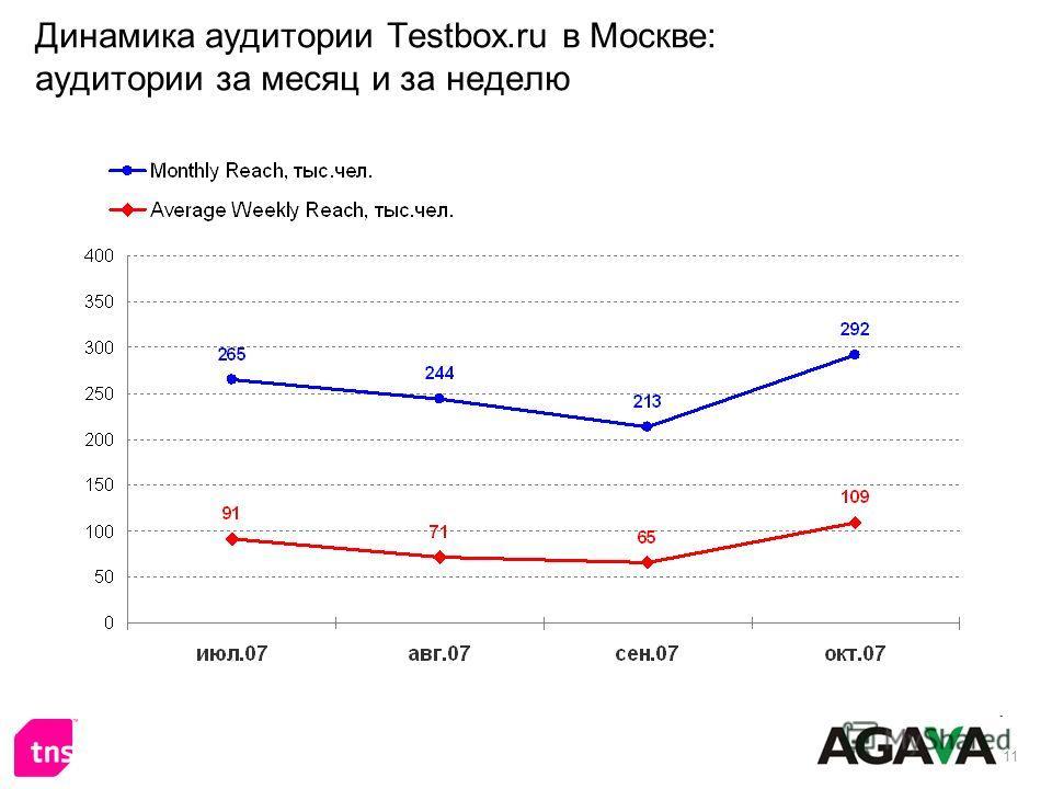 11 Динамика аудитории Testbox.ru в Москве: аудитории за месяц и за неделю