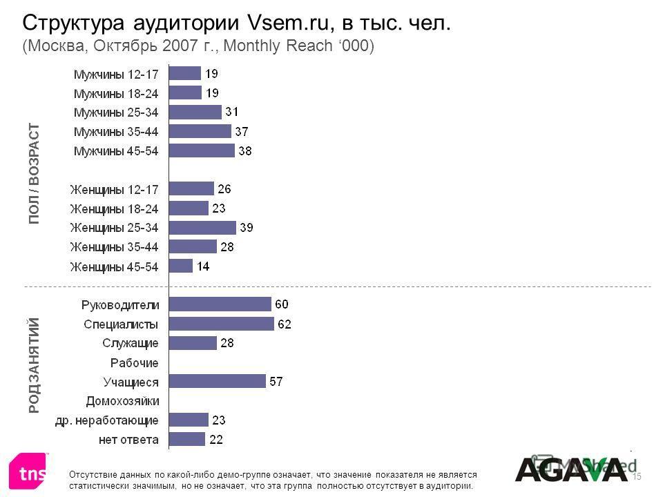 15 Структура аудитории Vsem.ru, в тыс. чел. (Москва, Октябрь 2007 г., Monthly Reach 000) ПОЛ / ВОЗРАСТ РОД ЗАНЯТИЙ Отсутствие данных по какой-либо демо-группе означает, что значение показателя не является статистически значимым, но не означает, что э