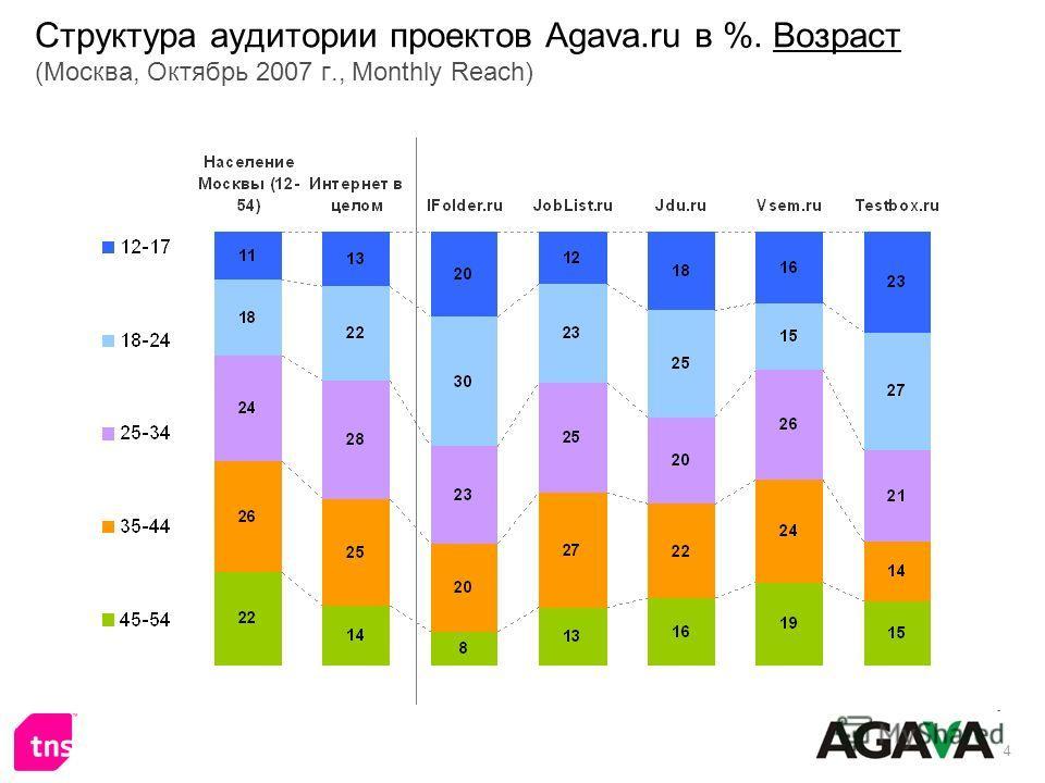 4 Структура аудитории проектов Agava.ru в %. Возраст (Москва, Октябрь 2007 г., Monthly Reach)
