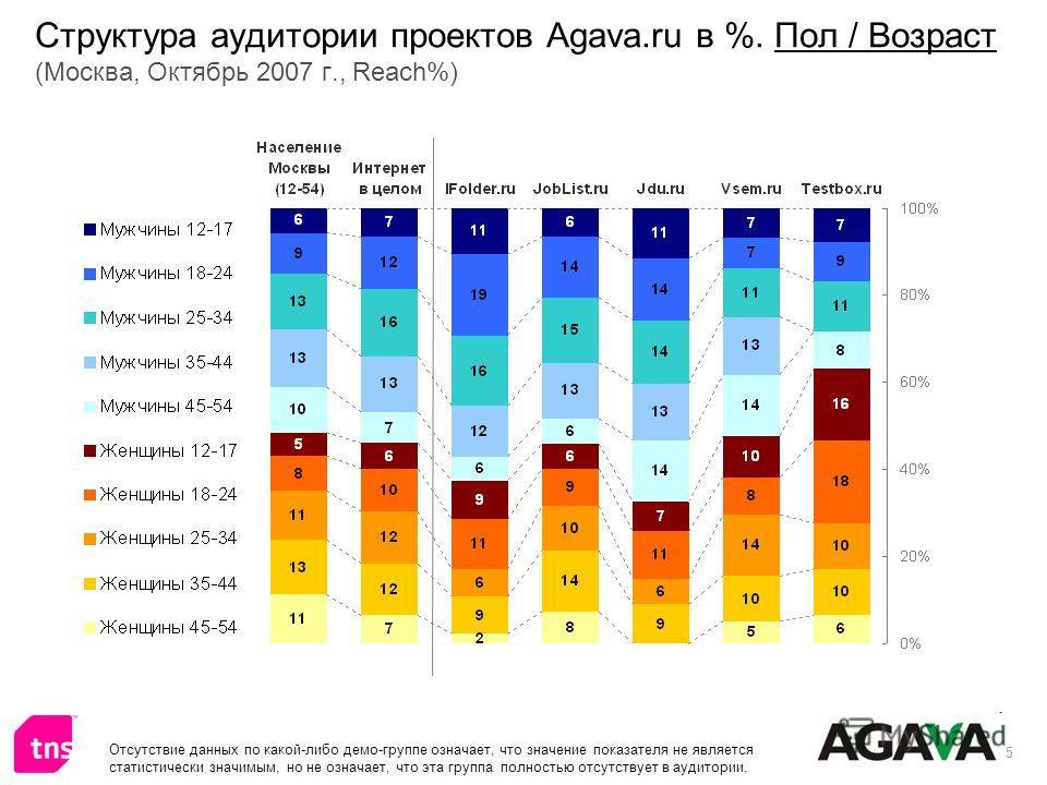 5 Структура аудитории проектов Agava.ru в %. Пол / Возраст (Москва, Октябрь 2007 г., Reach%) Отсутствие данных по какой-либо демо-группе означает, что значение показателя не является статистически значимым, но не означает, что эта группа полностью от