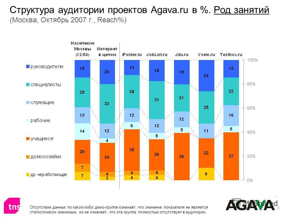 6 Структура аудитории проектов Agava.ru в %. Род занятий (Москва, Октябрь 2007 г., Reach%) Отсутствие данных по какой-либо демо-группе означает, что значение показателя не является статистически значимым, но не означает, что эта группа полностью отсу