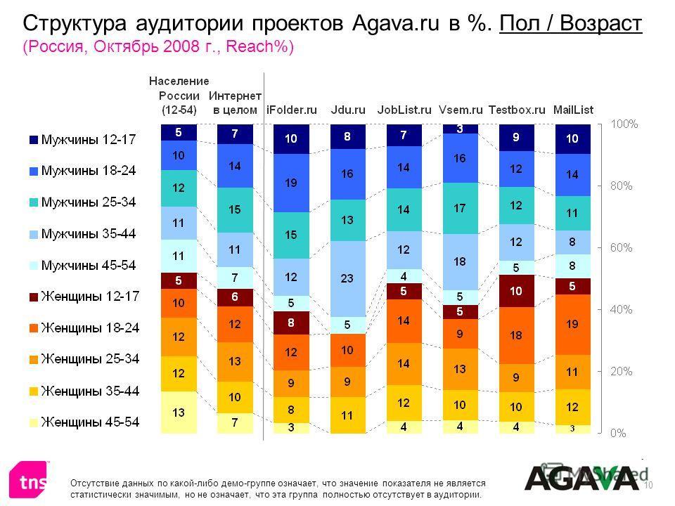 10 Структура аудитории проектов Agava.ru в %. Пол / Возраст (Россия, Октябрь 2008 г., Reach%) Отсутствие данных по какой-либо демо-группе означает, что значение показателя не является статистически значимым, но не означает, что эта группа полностью о