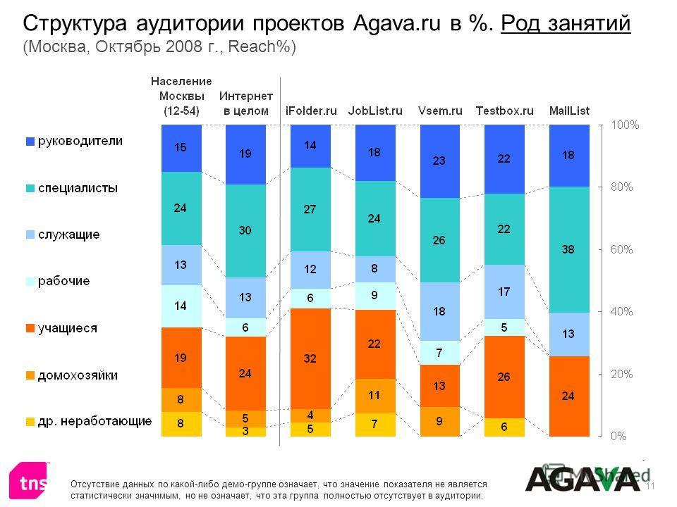 11 Структура аудитории проектов Agava.ru в %. Род занятий (Москва, Октябрь 2008 г., Reach%) Отсутствие данных по какой-либо демо-группе означает, что значение показателя не является статистически значимым, но не означает, что эта группа полностью отс
