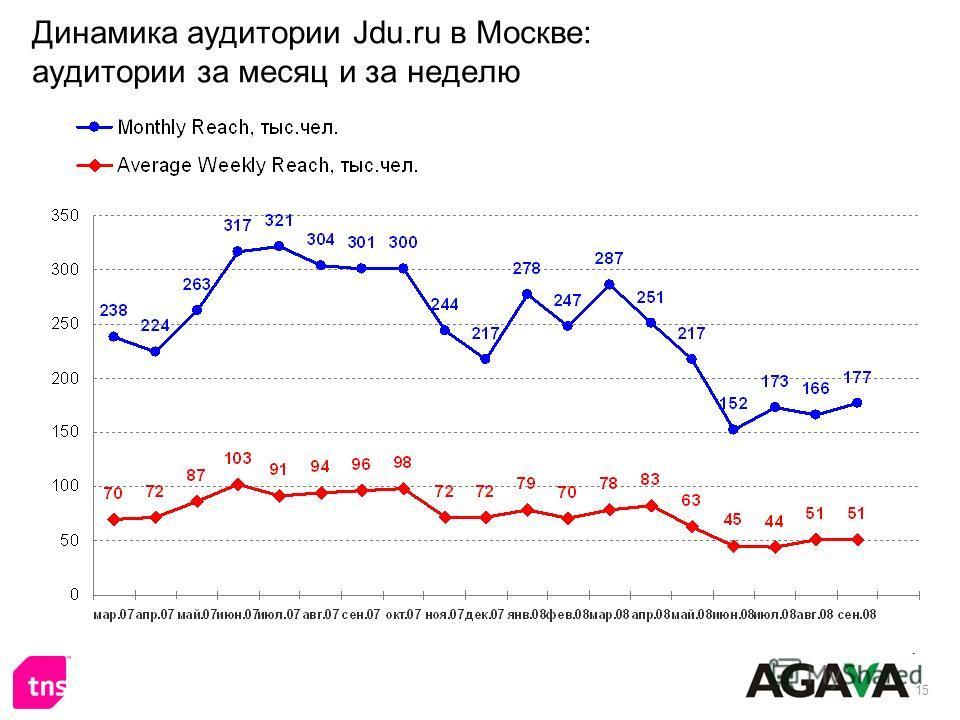 15 Динамика аудитории Jdu.ru в Москве: аудитории за месяц и за неделю