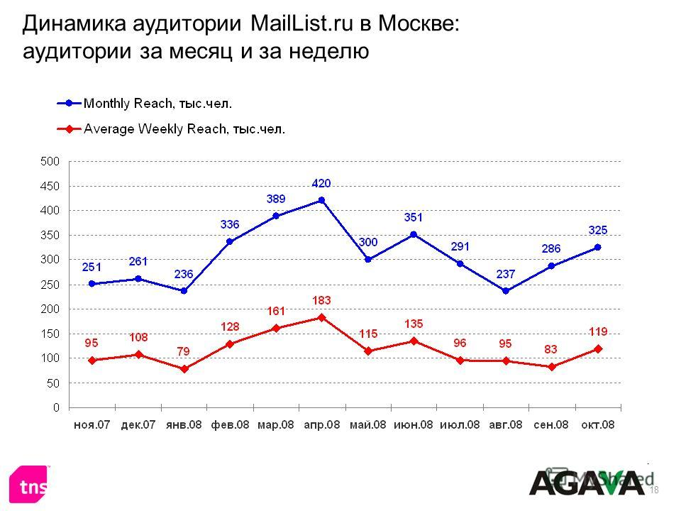 18 Динамика аудитории MailList.ru в Москве: аудитории за месяц и за неделю