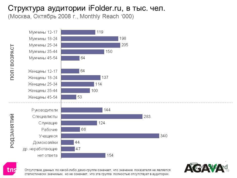 19 Структура аудитории iFolder.ru, в тыс. чел. (Москва, Октябрь 2008 г., Monthly Reach 000) ПОЛ / ВОЗРАСТ РОД ЗАНЯТИЙ Отсутствие данных по какой-либо демо-группе означает, что значение показателя не является статистически значимым, но не означает, чт
