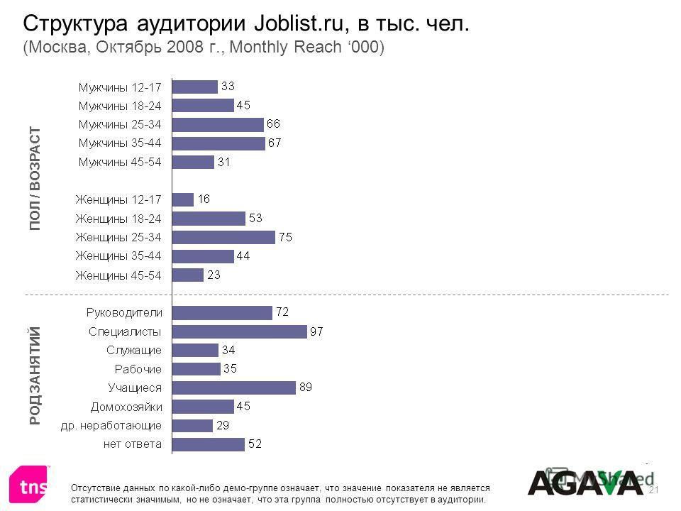 21 Структура аудитории Joblist.ru, в тыс. чел. (Москва, Октябрь 2008 г., Monthly Reach 000) ПОЛ / ВОЗРАСТ РОД ЗАНЯТИЙ Отсутствие данных по какой-либо демо-группе означает, что значение показателя не является статистически значимым, но не означает, чт
