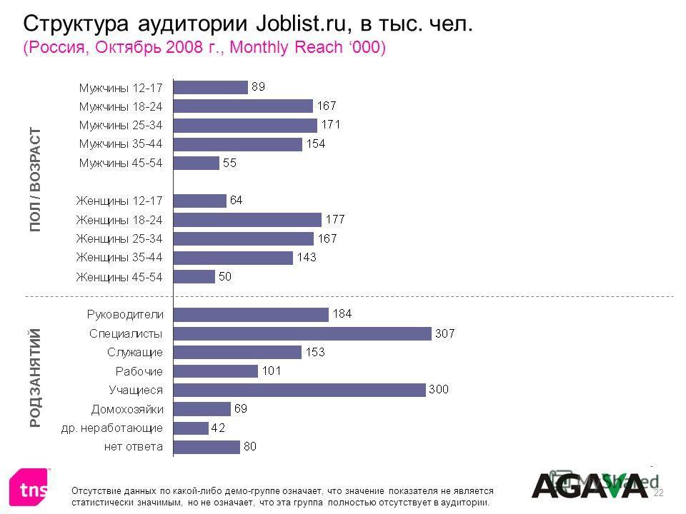 22 Структура аудитории Joblist.ru, в тыс. чел. (Россия, Октябрь 2008 г., Monthly Reach 000) ПОЛ / ВОЗРАСТ РОД ЗАНЯТИЙ Отсутствие данных по какой-либо демо-группе означает, что значение показателя не является статистически значимым, но не означает, чт