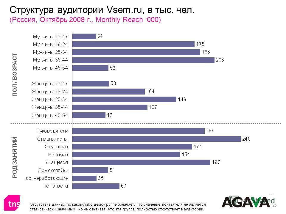 25 Структура аудитории Vsem.ru, в тыс. чел. (Россия, Октябрь 2008 г., Monthly Reach 000) ПОЛ / ВОЗРАСТ РОД ЗАНЯТИЙ Отсутствие данных по какой-либо демо-группе означает, что значение показателя не является статистически значимым, но не означает, что э