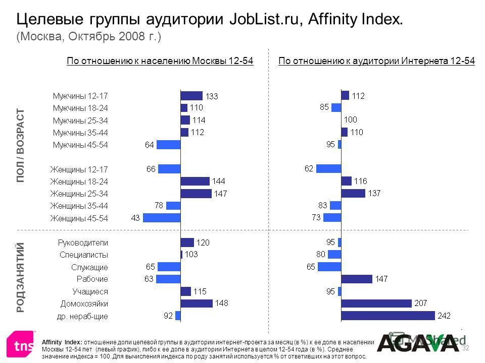 32 Целевые группы аудитории JobList.ru, Affinity Index. (Москва, Октябрь 2008 г.) ПОЛ / ВОЗРАСТ РОД ЗАНЯТИЙ По отношению к населению Москвы 12-54По отношению к аудитории Интернета 12-54 Affinity Index: отношение доли целевой группы в аудитории интерн