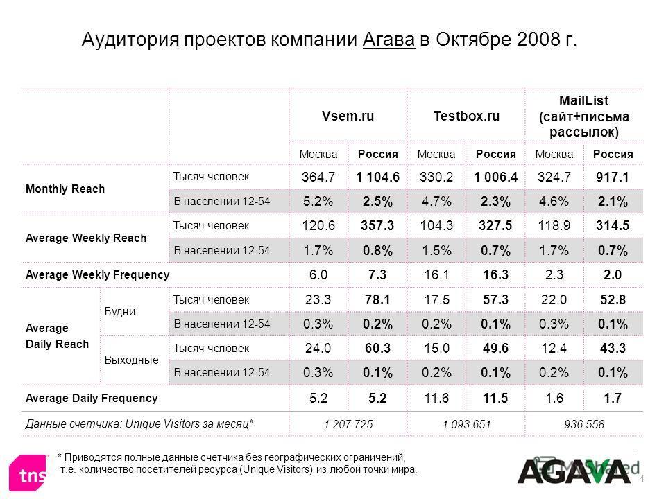4 Аудитория проектов компании Агава в Октябре 2008 г. * Приводятся полные данные счетчика без географических ограничений, т.е. количество посетителей ресурса (Unique Visitors) из любой точки мира. Vsem.ruTestbox.ru MailList (сайт+письма рассылок) Мос
