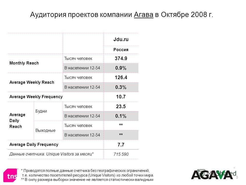 5 Аудитория проектов компании Агава в Октябре 2008 г. * Приводятся полные данные счетчика без географических ограничений, т.е. количество посетителей ресурса (Unique Visitors) из любой точки мира. ** В силу размера выборки значение не является статис