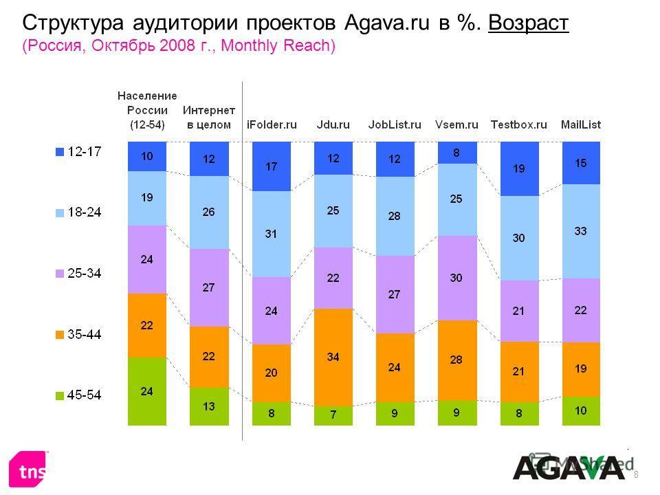 8 Структура аудитории проектов Agava.ru в %. Возраст (Россия, Октябрь 2008 г., Monthly Reach)