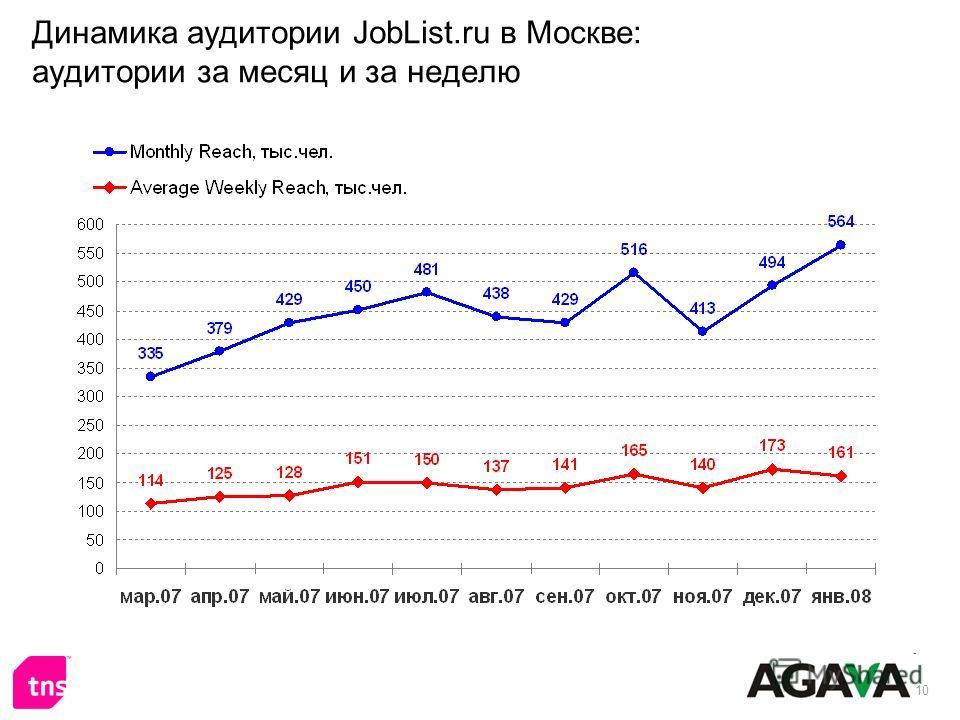10 Динамика аудитории JobList.ru в Москве: аудитории за месяц и за неделю