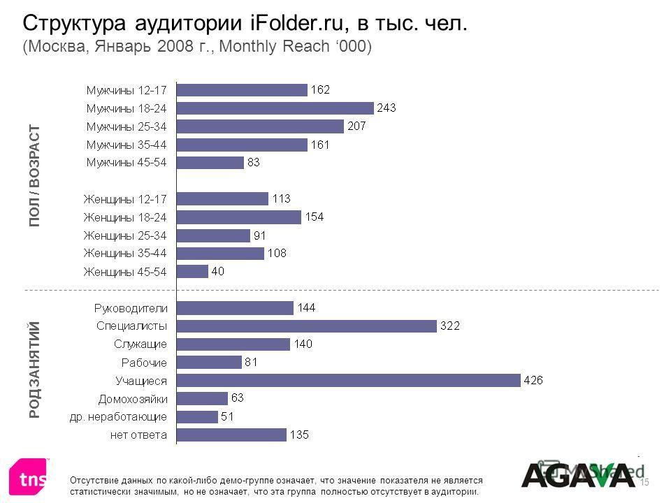 15 Структура аудитории iFolder.ru, в тыс. чел. (Москва, Январь 2008 г., Monthly Reach 000) ПОЛ / ВОЗРАСТ РОД ЗАНЯТИЙ Отсутствие данных по какой-либо демо-группе означает, что значение показателя не является статистически значимым, но не означает, что