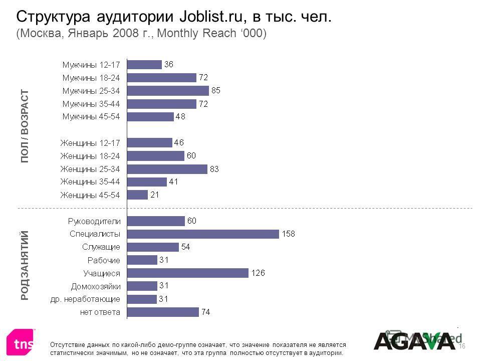 16 Структура аудитории Joblist.ru, в тыс. чел. (Москва, Январь 2008 г., Monthly Reach 000) ПОЛ / ВОЗРАСТ РОД ЗАНЯТИЙ Отсутствие данных по какой-либо демо-группе означает, что значение показателя не является статистически значимым, но не означает, что