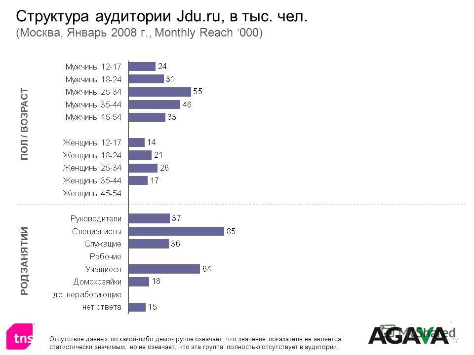 17 Структура аудитории Jdu.ru, в тыс. чел. (Москва, Январь 2008 г., Monthly Reach 000) ПОЛ / ВОЗРАСТ РОД ЗАНЯТИЙ Отсутствие данных по какой-либо демо-группе означает, что значение показателя не является статистически значимым, но не означает, что эта