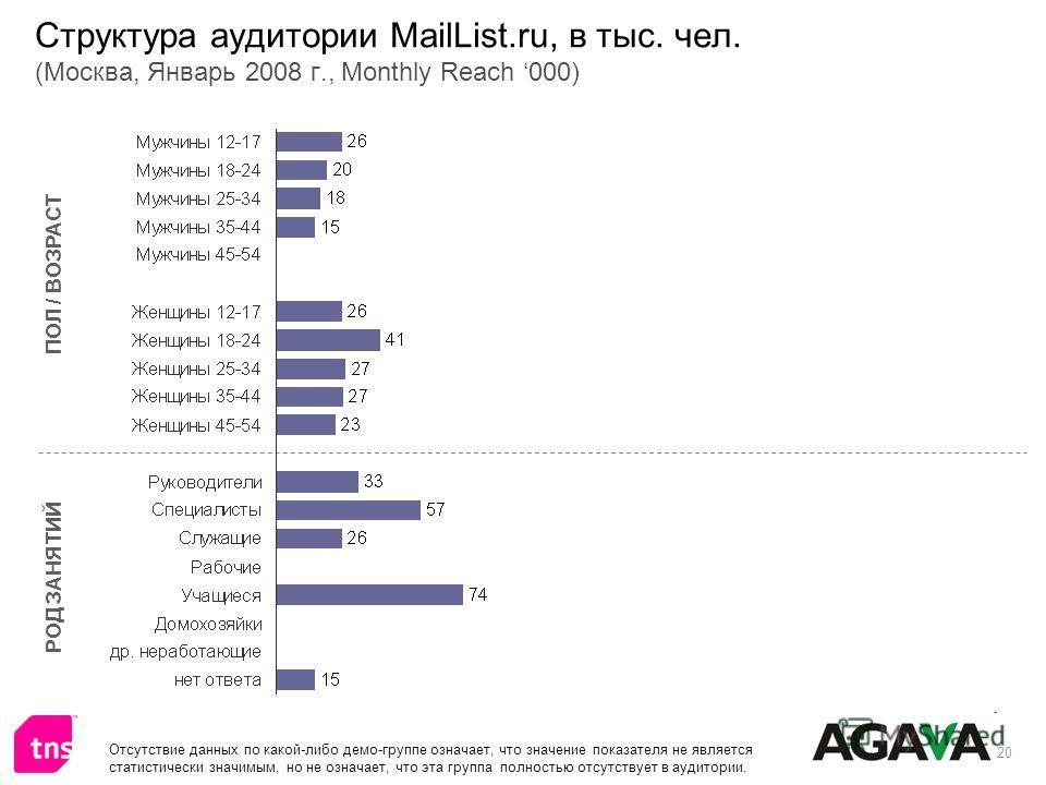 20 Структура аудитории MailList.ru, в тыс. чел. (Москва, Январь 2008 г., Monthly Reach 000) ПОЛ / ВОЗРАСТ РОД ЗАНЯТИЙ Отсутствие данных по какой-либо демо-группе означает, что значение показателя не является статистически значимым, но не означает, чт